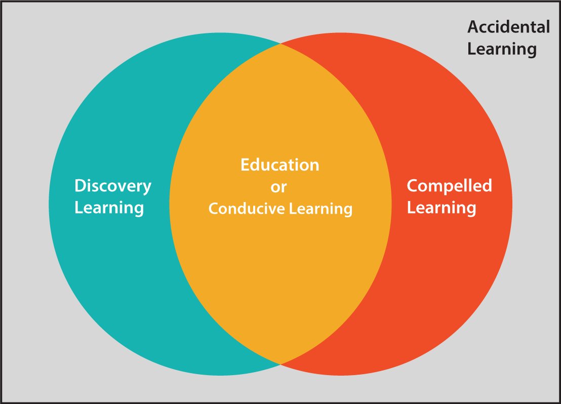Educology learning knowledge of education school of education venn diagram of learning learning pooptronica
