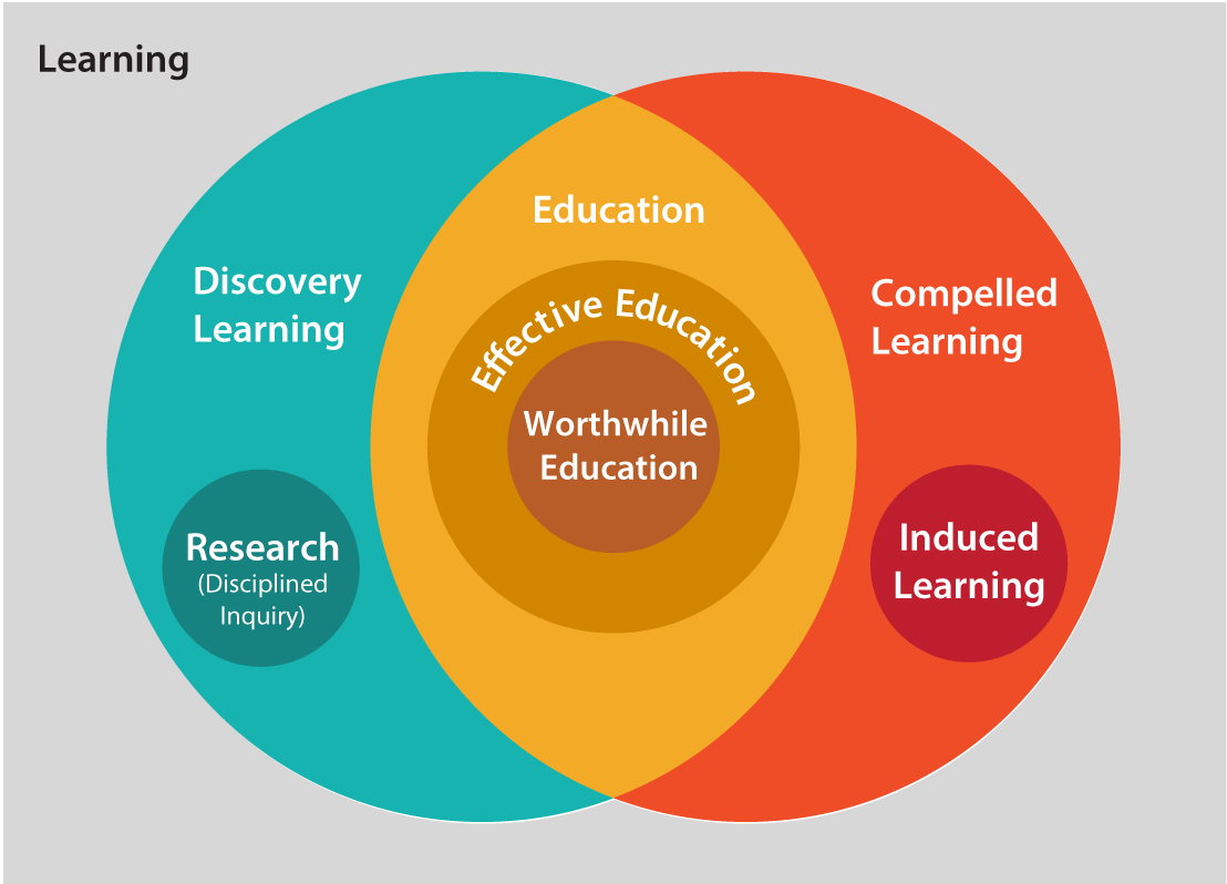 Venn diagram of learning